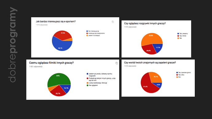 Czy%20masz%20w%20sobie%20gracza_%20Analiza%20wyniko%CC%81w%20(3)