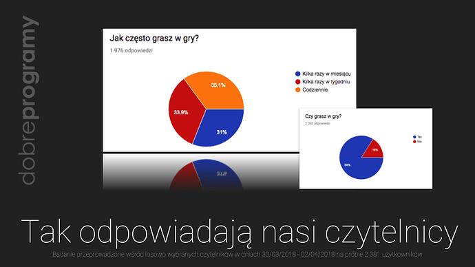Czy%20masz%20w%20sobie%20gracza_%20Analiza%20wyniko%CC%81w