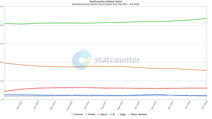 StatCounter-browser-ww-monthly-201702-201802