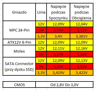 Pomiar Napięć na Zasilaczu Vero M2 600W i CMOS