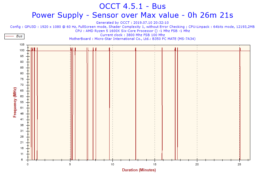 2019-07-10-20h32-Frequency-Bus