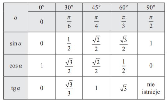 """""""Niektóre wartości funkcji trygonometrycznych"""""""