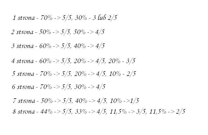 opinie%20o%20wk%C5%82adach%20Parkera