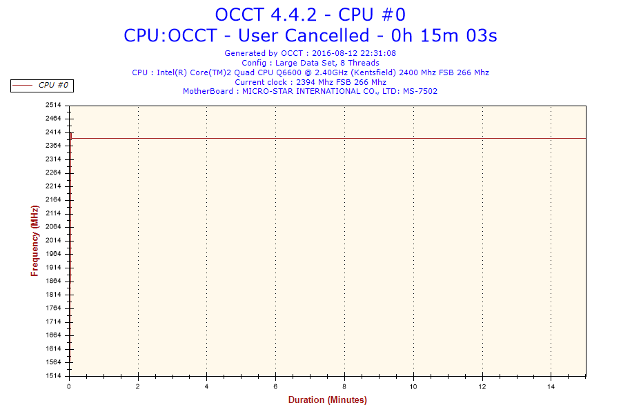 2016-08-12-22h31-Frequency-CPU #0.png